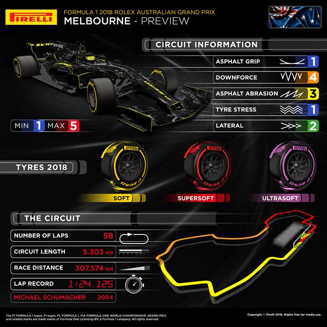 Previo Pirelli - GP Australia 2018