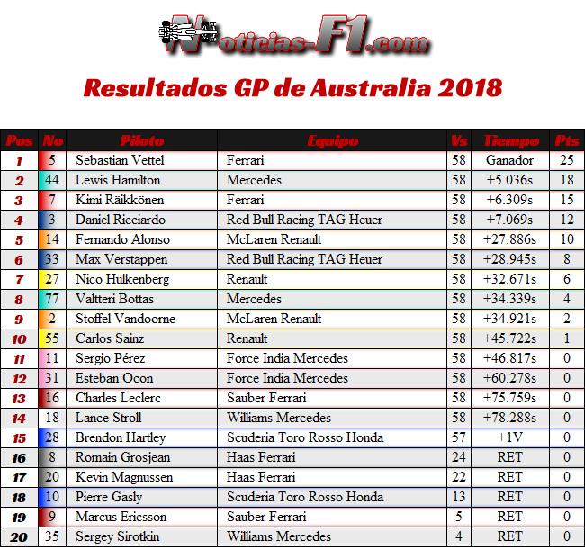 Resultados Carrera - Gran Premio de Australia - Melbourne 2018