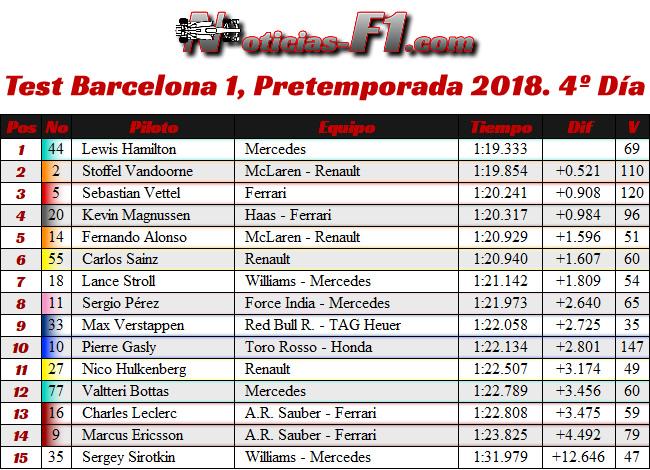 Test 1 - Pretemporada Día 4 - Resultados Barcelona 2018