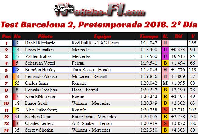 Test 2 - Pretemporada Día 2 - Resultados Barcelona 2018