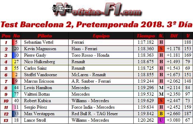 Test 2 - Pretemporada Día 3 - Resultados Barcelona 2018