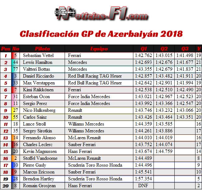 Resultados Clasificación GP - Azerbaiyán, Bakú 2018