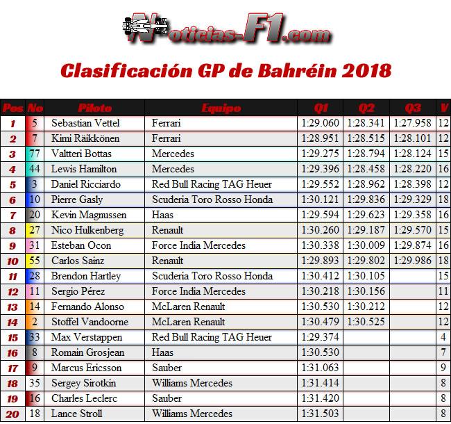 Clasificación - Calificación - GP Bahréin 2018