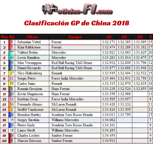 Clasificación - Calificación - GP China 2018