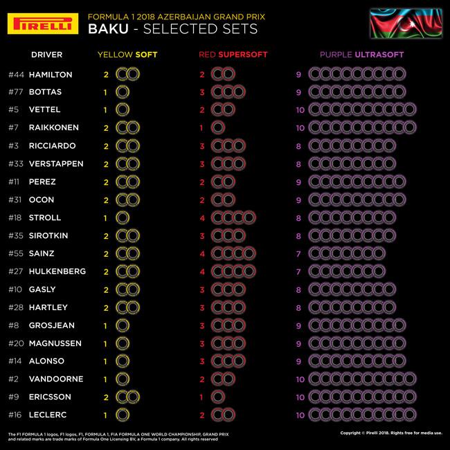 Elección Neumáticos por piloto Bakú- Pirelli 2018