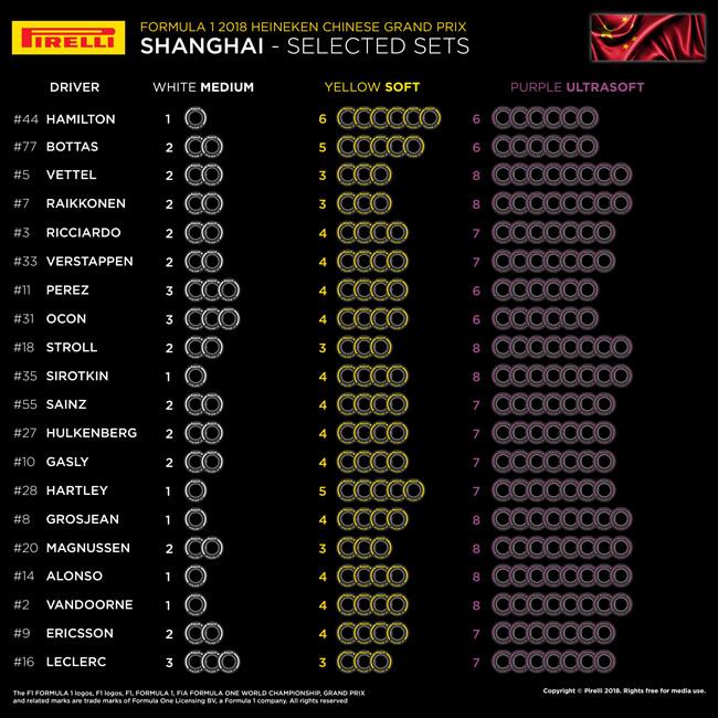 Elección Neumáticos por piloto - Pirelli 2018