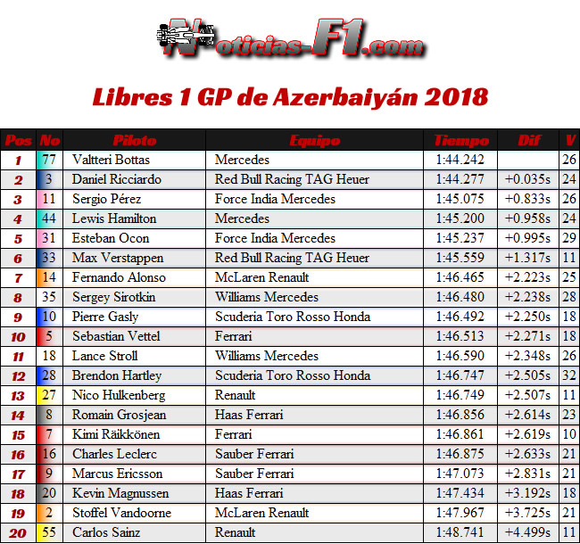 Resultados Entrenamientos Libres 1 - FP1 GP - Azerbaiyán, Bakú 2018