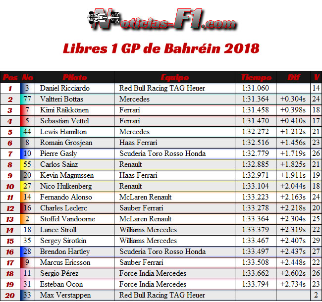 Entrenamientos Libres 1 - FP1 - GP Bahréin 2018