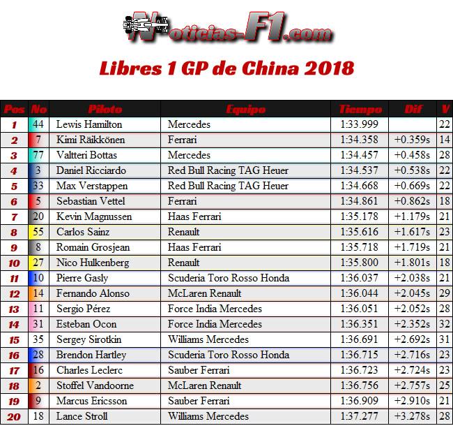 Entrenamientos Libres 1 - FP1 - GP China 2018