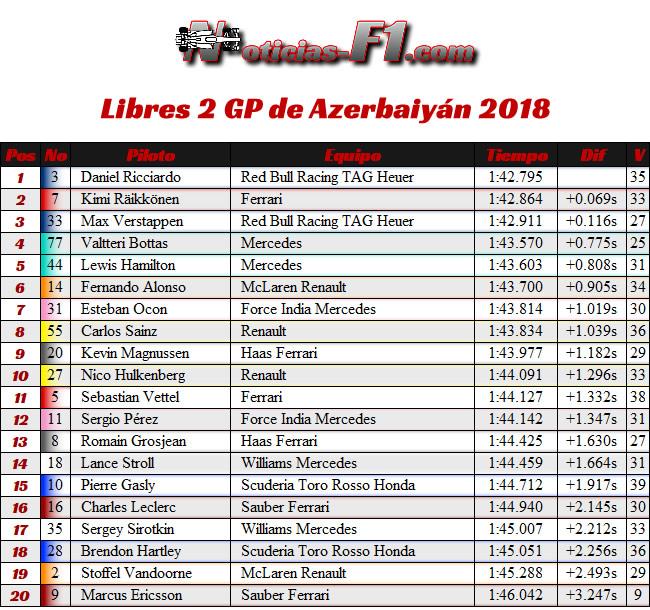 Resultados Entrenamientos Libres 2 - FP2 GP - Azerbaiyán, Bakú 2018