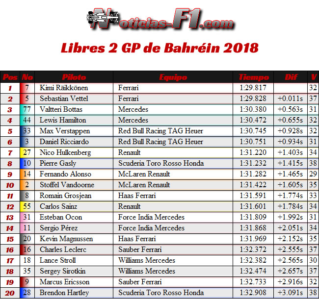 Entrenamientos Libres 2 - FP2 - GP Bahréin 2018