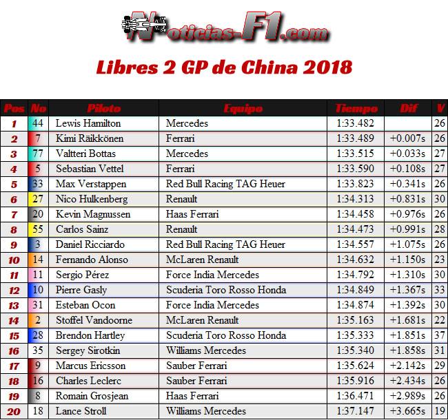 Entrenamientos Libres 2 - FP2 - GP China 2018