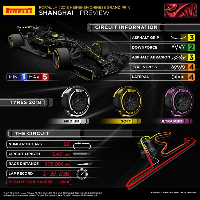 Previo Pirelli - GP China 2018