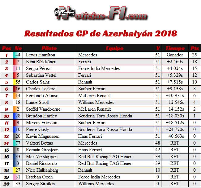 Resultados - Carrera - GP - Azerbaiyán, Bakú 2018