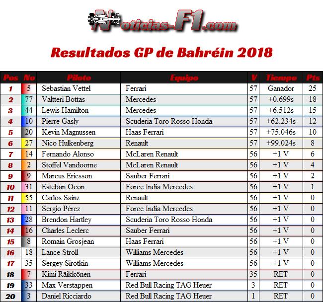 Resultados- GP Bahréin 2018