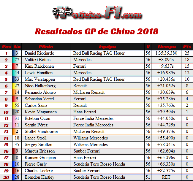 Resultados Carrera - GP China 2018