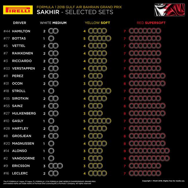 GP Bahréin 2018 - Selección neumático por Piloto