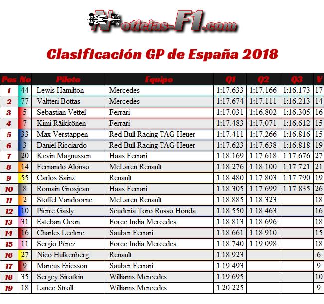 Resultados Clasificación GP - España 2018