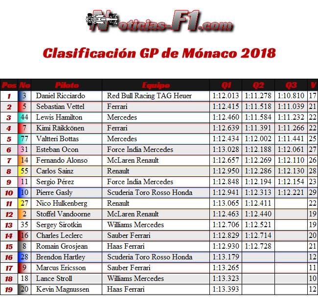 Resultados Clasificación GP - Mónaco 2018