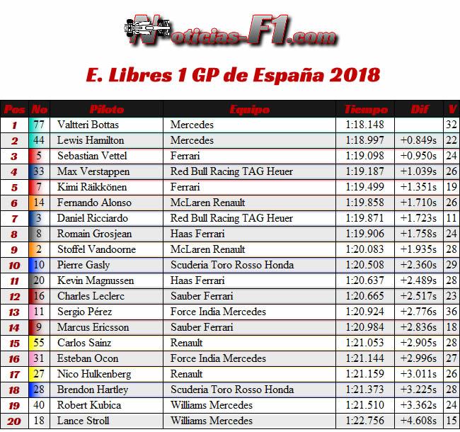 Resultados Entrenamientos Libres 1 - FP1 GP - España 2018