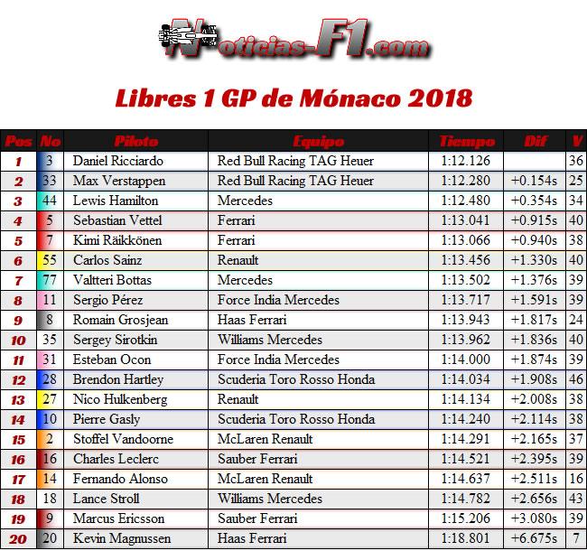 Resultados Entrenamientos Libres 1 - FP1 GP - Mónaco 2018