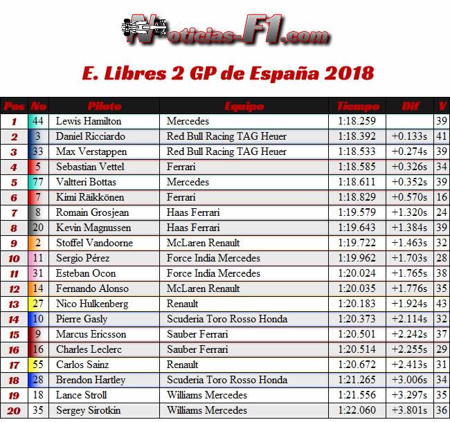 Resultados Entrenamientos Libres 2 - FP2 GP - España 2018