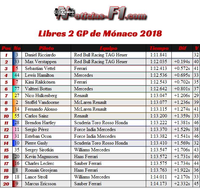 Resultados Entrenamientos Libres 2 - FP2 GP - Mónaco 2018