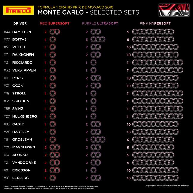 Mónaco - Selección de Neumárticos por Piloto - Pirelli