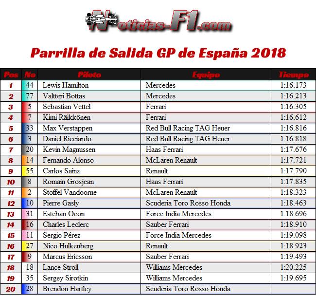 Parrilla de Salida GP - España  2018