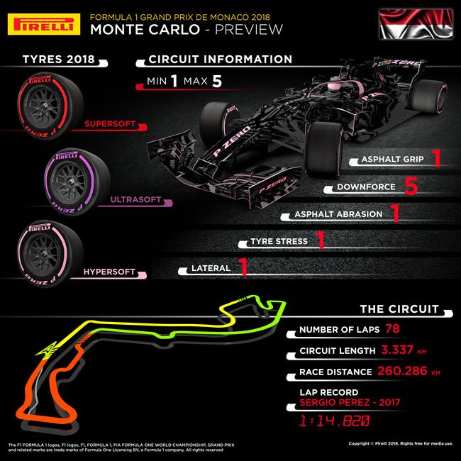 Previo GP Mónaco 2018 - Pirelli