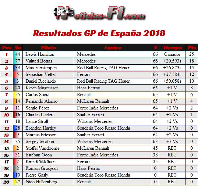 Resultados Carrera GP - España 2018