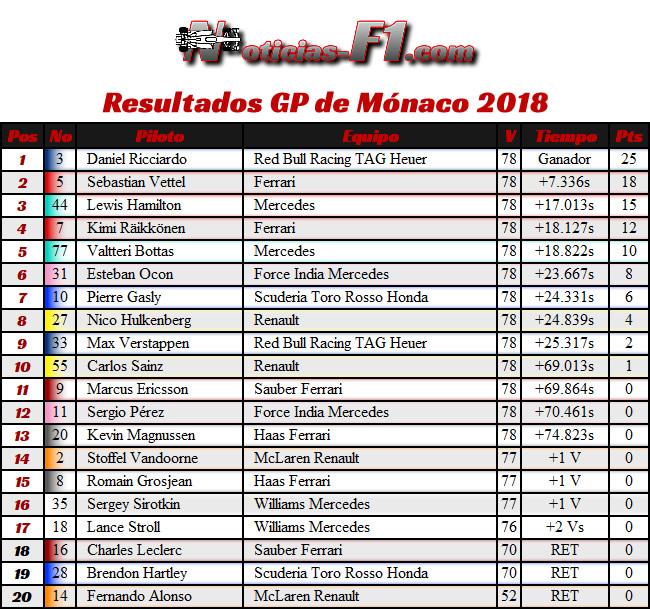 Resultados - GP Mónaco 2018