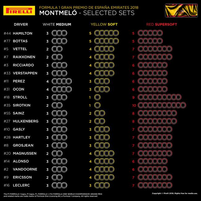 Selección Neumáticos por Piloto - GP España 2018