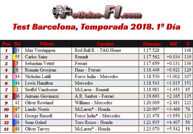 Resultados Test temporada Barcelona 2018 - Día 1