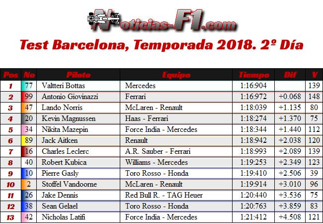 Resultados Test temporada Barcelona 2018 - Día 2