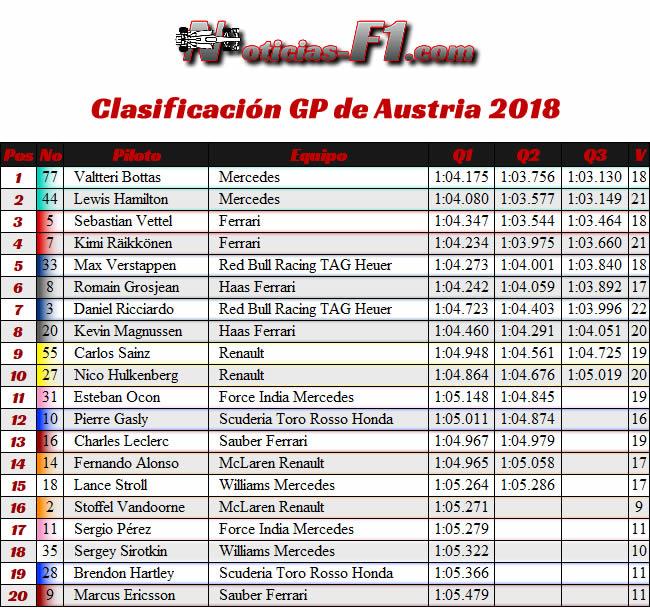 Resultados Clasificación GP Austria Red Bull Ring 2018