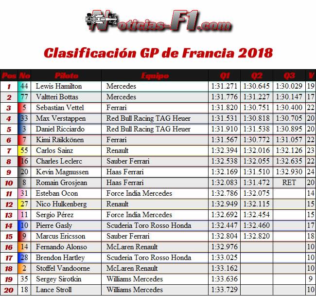 Resultados Clasificación GP Francia - Paul Ricard 2018 -