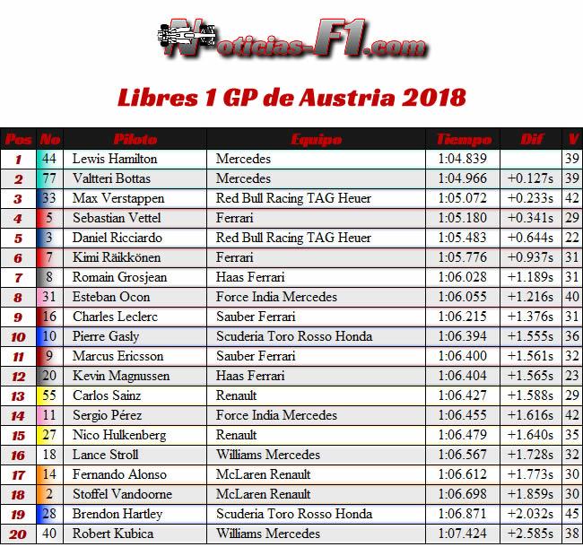 Resultados Entrenamientos 3 GP Francia - Paul Ricard 2018 - FP3