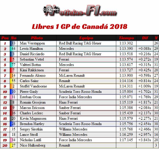 Resultados Entrenamientos 1 GP Canadá Montreal 2018 - FP1