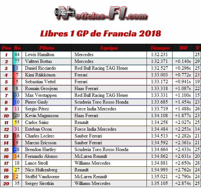 Resultados Entrenamientos 1 GP Francia - Paul Ricard 2018 - FP1