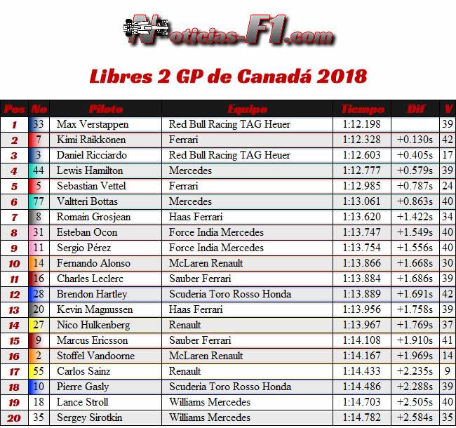 Resultados Entrenamientos 2 GP Canadá Montreal 2018 - FP2