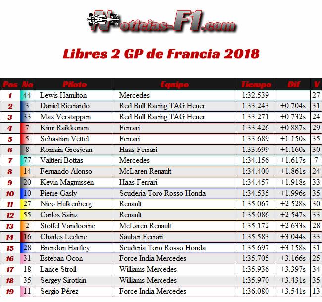 Resultados Entrenamientos 2 GP Francia - Paul Ricard 2018 - FP2