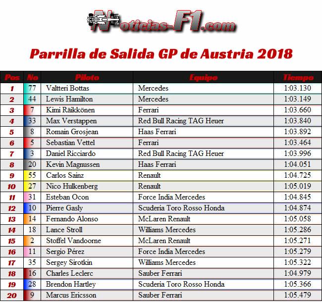 Parrilla de Salida - Gran Premio de Austria 2018