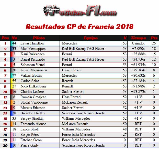 Resultados GP Francia - Paul Ricard 2018 -