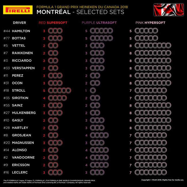 Pirelli - Selección Neumáticos por piloto - Canadá 2018