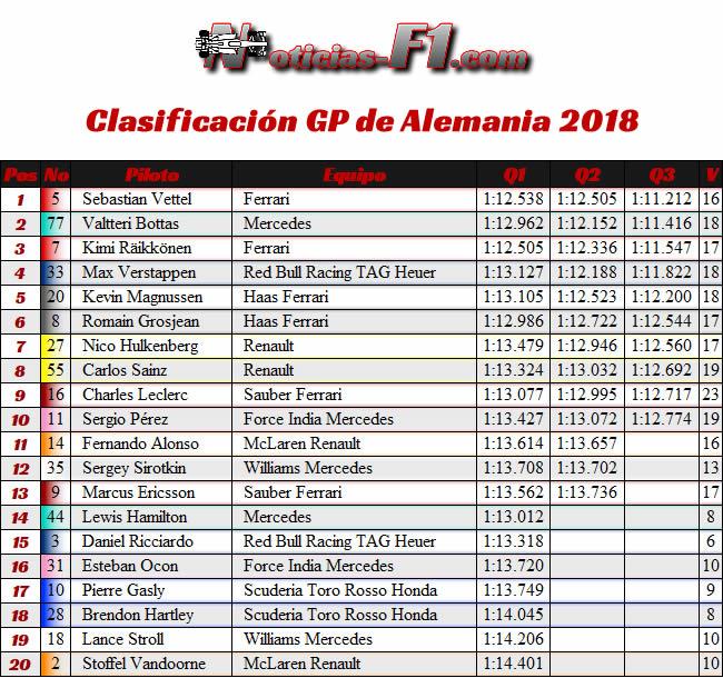 Resultados Clasificación - GP Alemania Hockenheim 2018