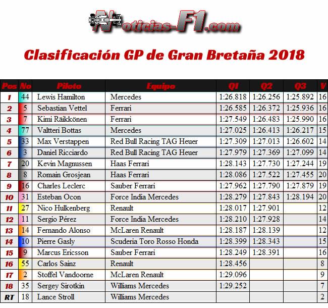 Resultados Clasificación GP Gran Bretaña 2018