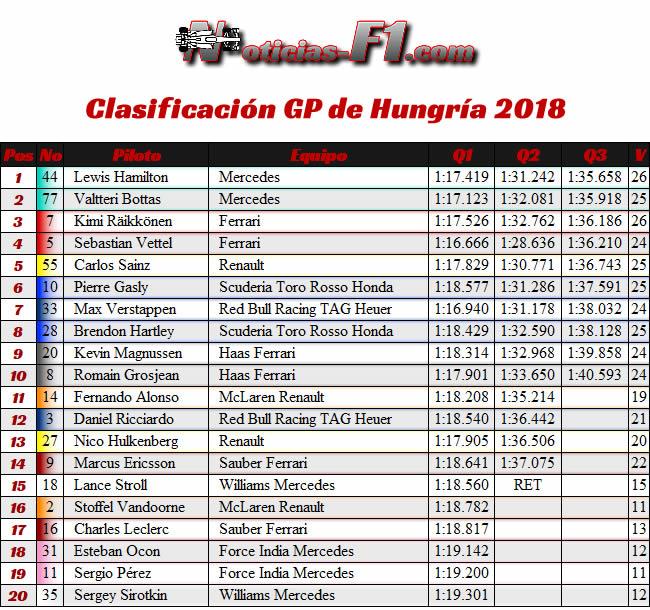 Resultados Clasificación - GP Hungría 2018