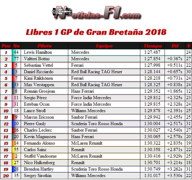 Entrenamientos Libres 1 - Gran Premio de Gran Bretaña 2018