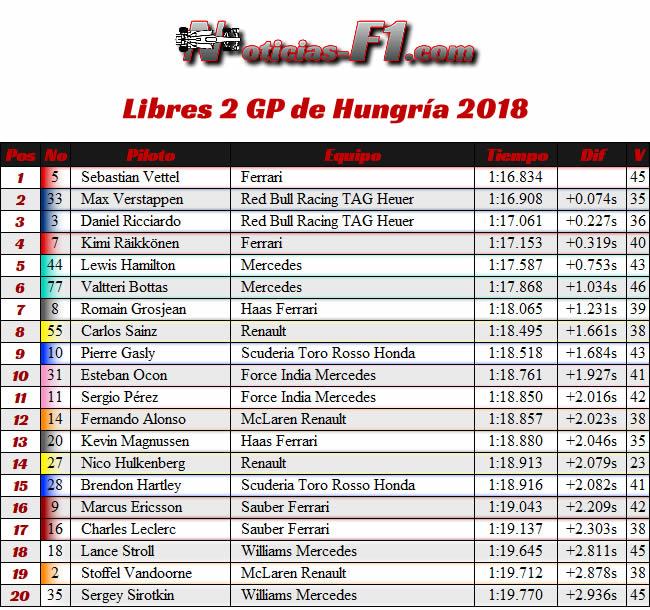 Resultados Entrenamientos Libres 2 - FP2 - GP Hungría 2018